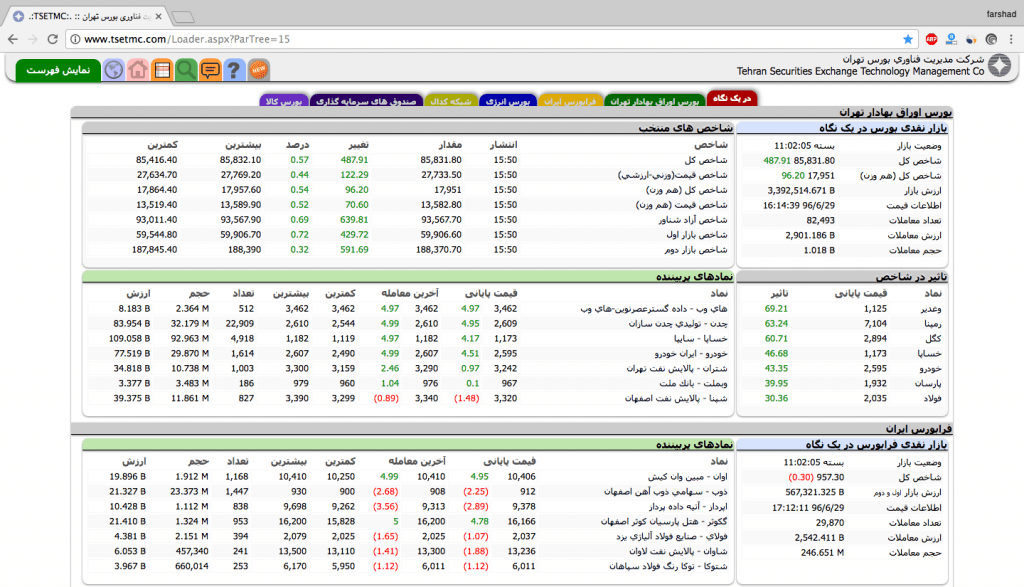 سایت های مورد نیاز برای سرمایه گذاری در بورس - tsetmc